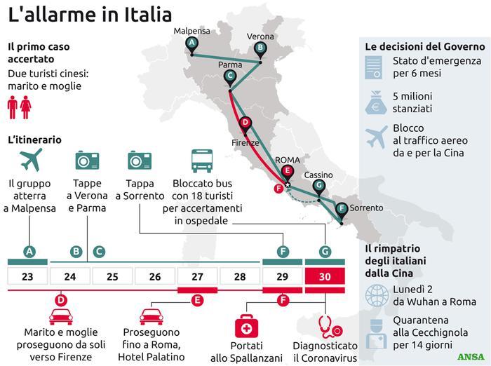 il dramma coronavirus in Italia